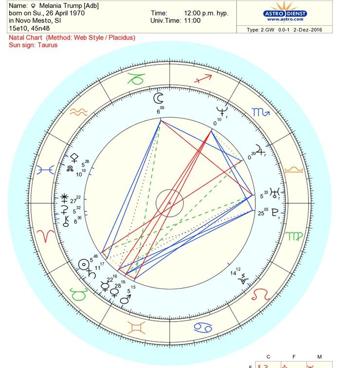 melania-trump-natal-chart
