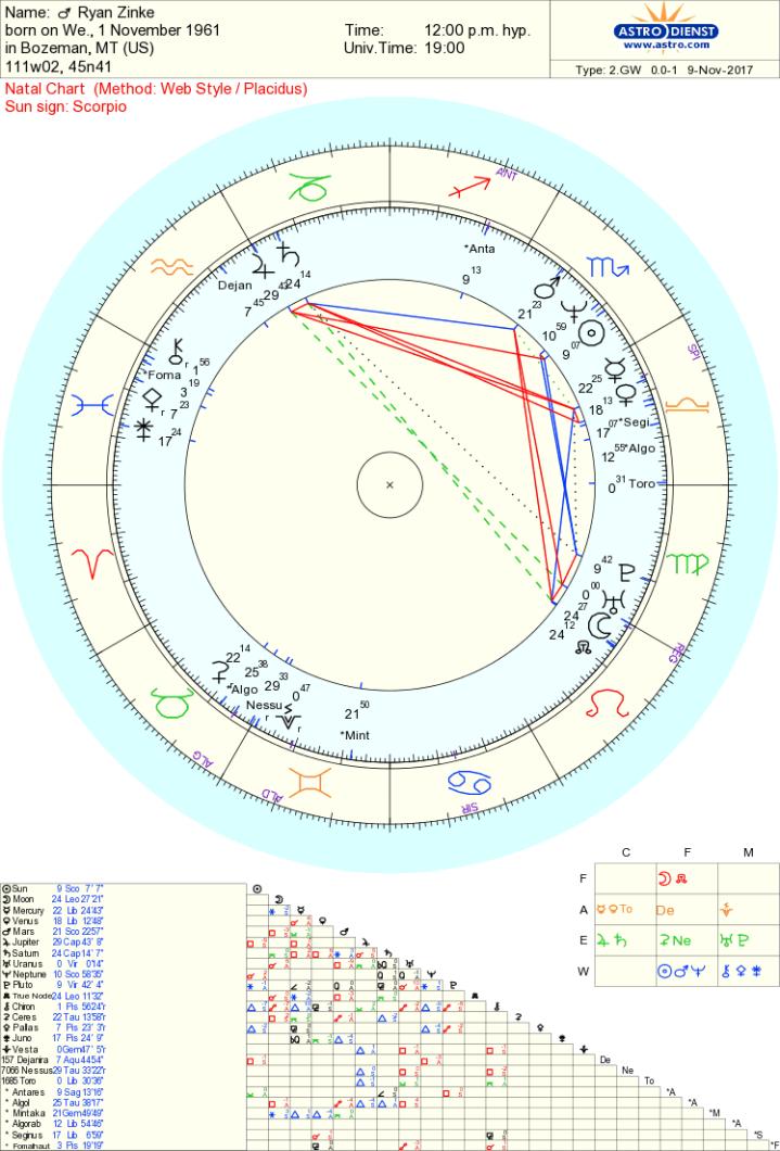 ryan zinke chart