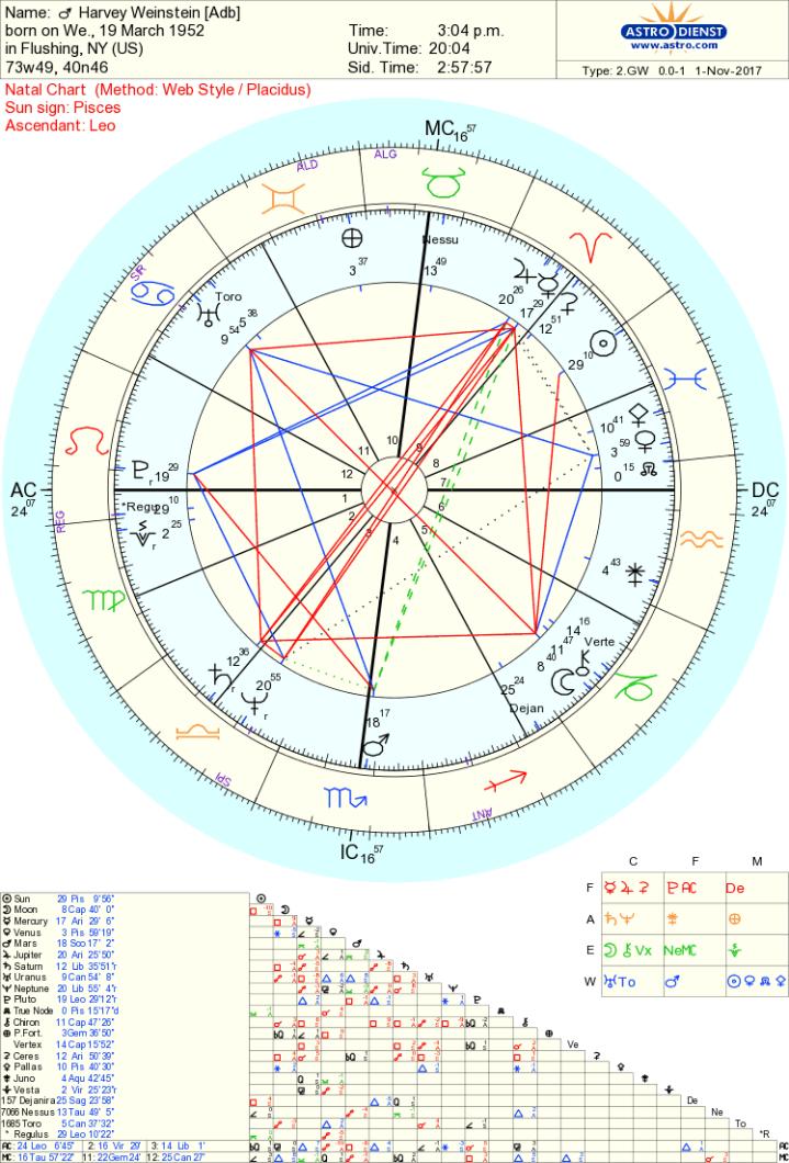 harvey weinstein chart