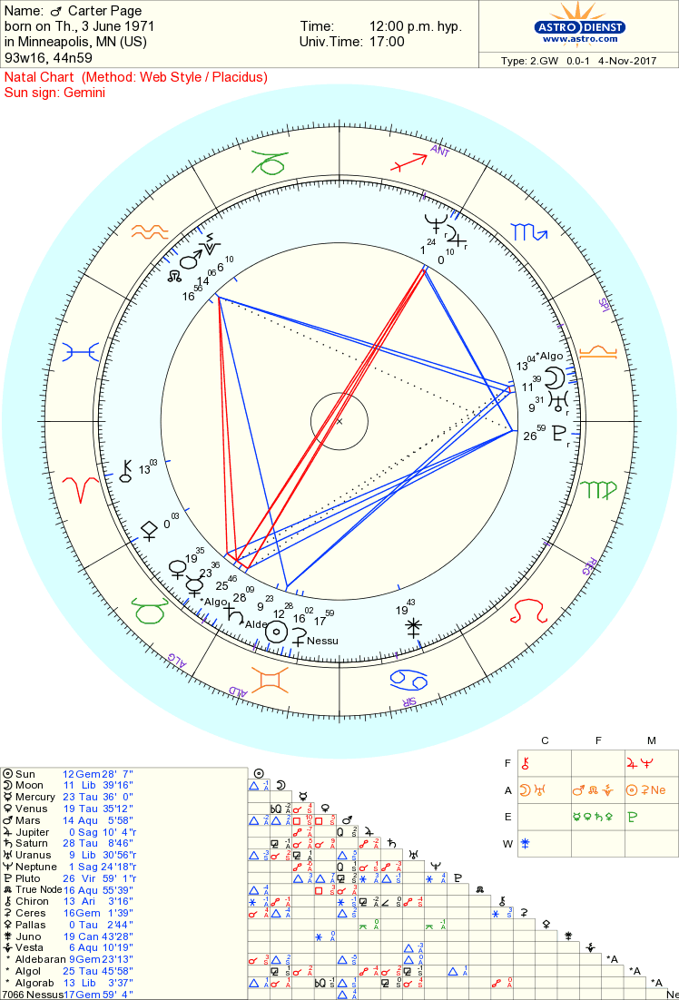 carter page chart