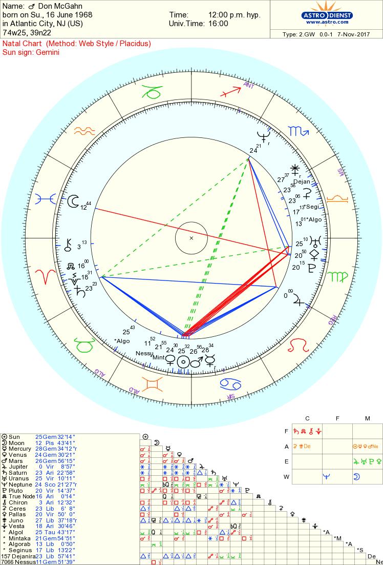 don mcgahn chart