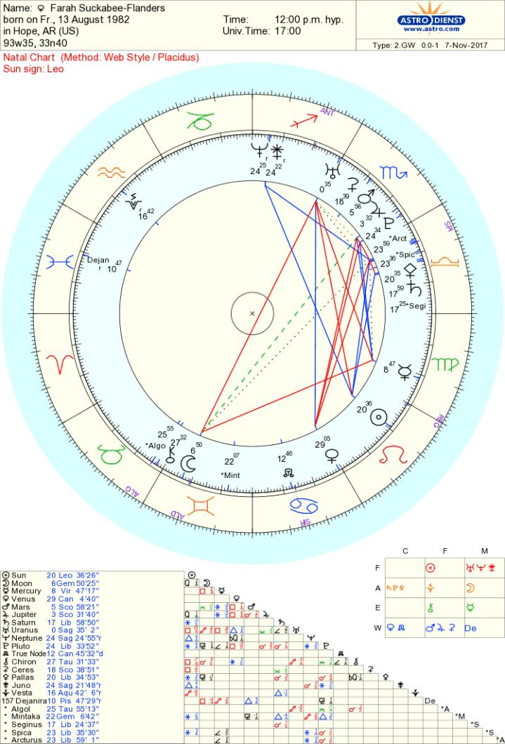 Farah Suckabee Flanders chart
