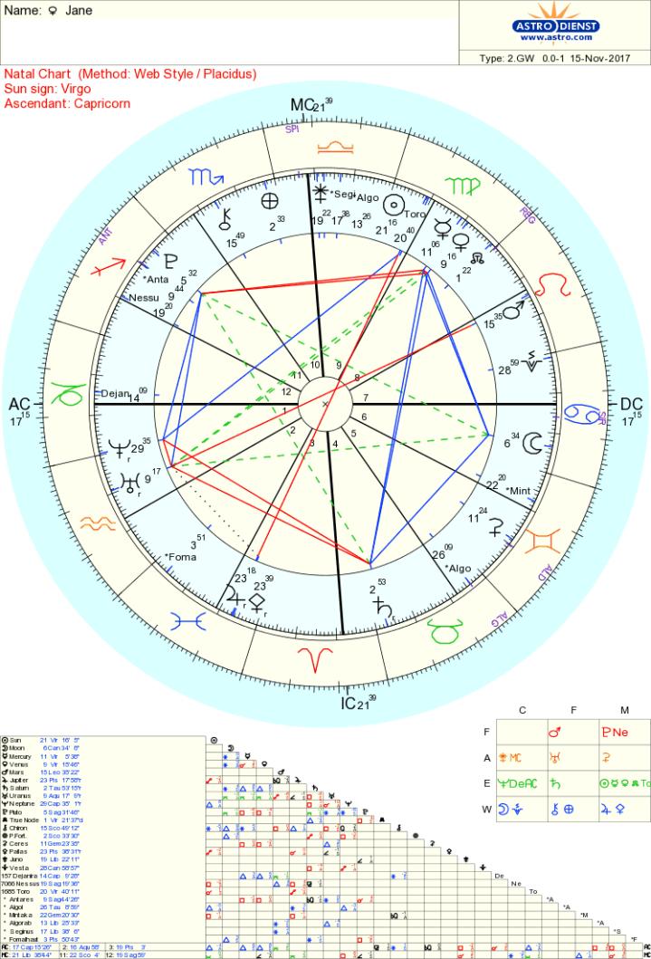 Jane asteroids chart