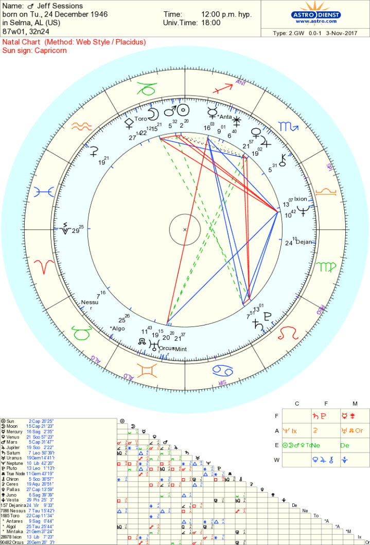 jeff sessions chart