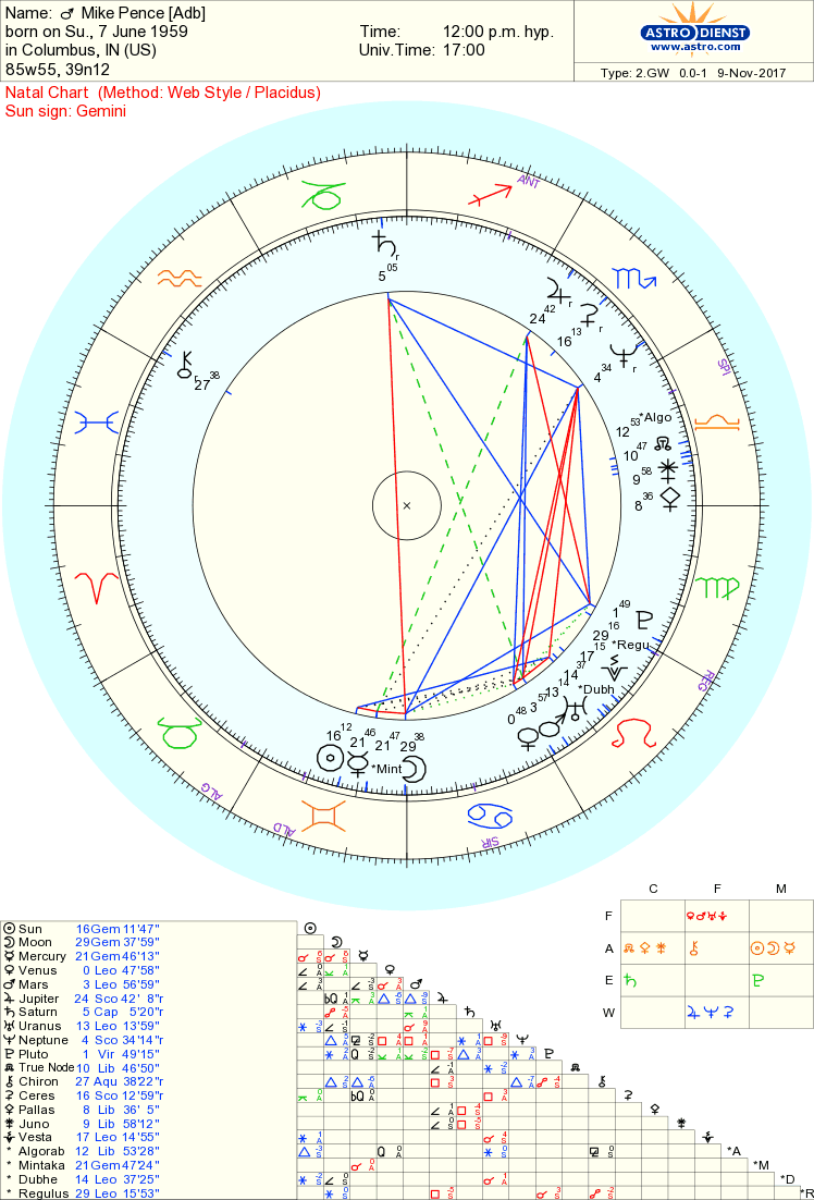 Mike pence chart