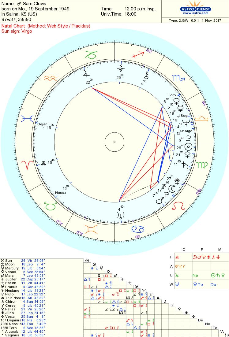 sam clovis chart