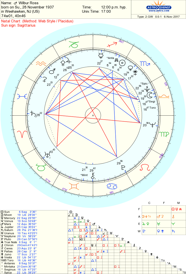 wilbur ross chart