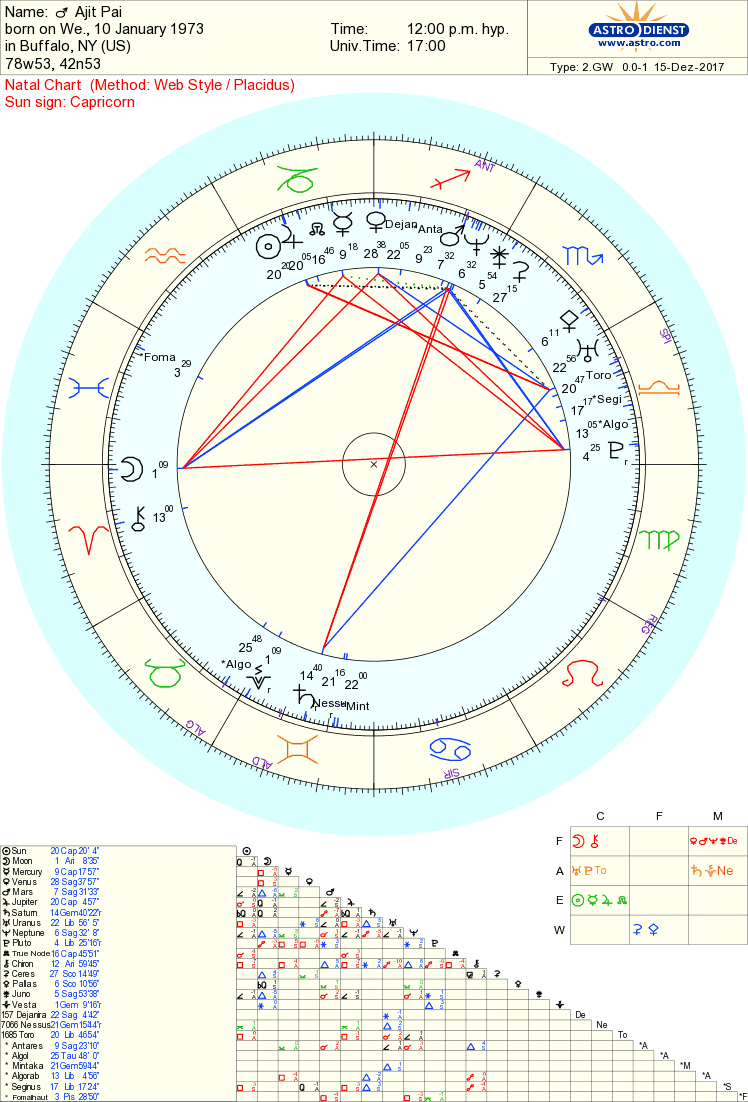 Artnunymiss art in the name of love page 2 step 1 is determining the chart ruler not complicated here its saturn saturn i tell you okay jupiter and mars are also ramped up combining for the nvjuhfo Gallery