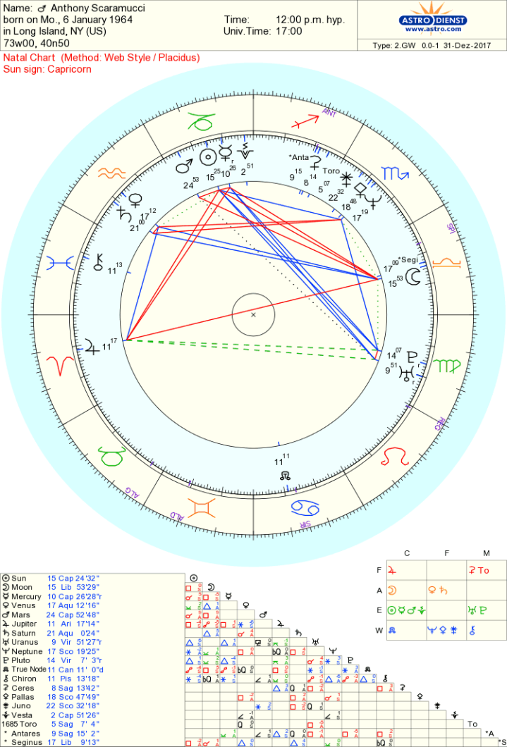 anthony scaramucci chart