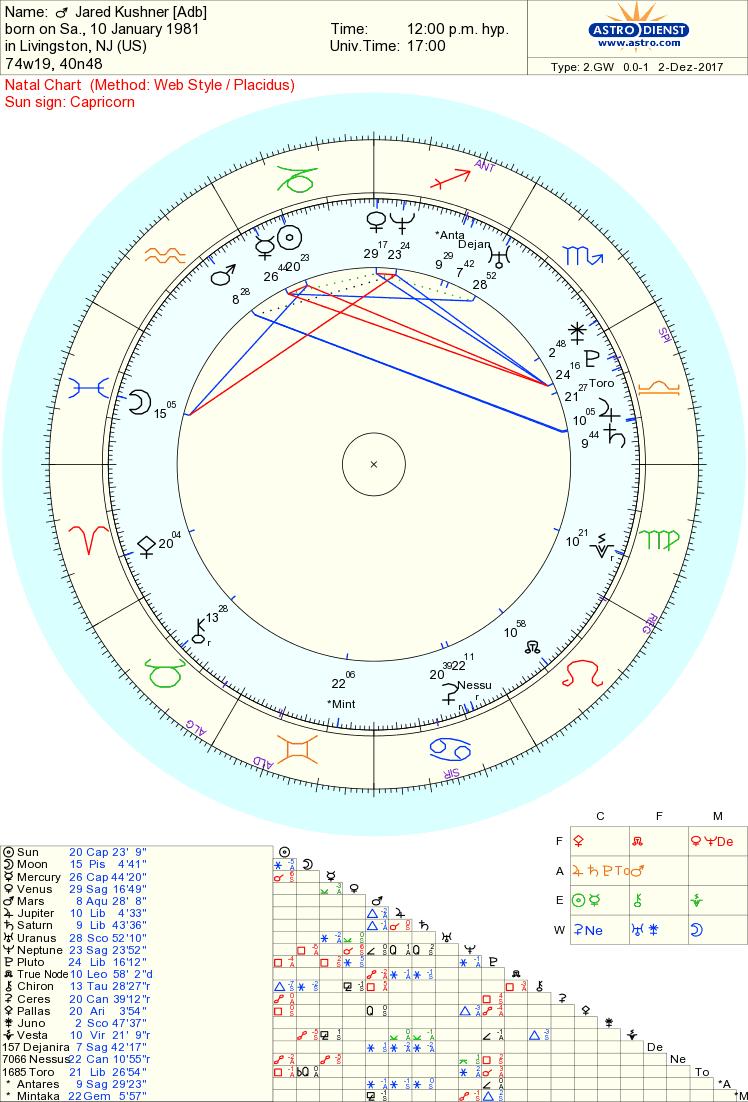 jared kushner chart