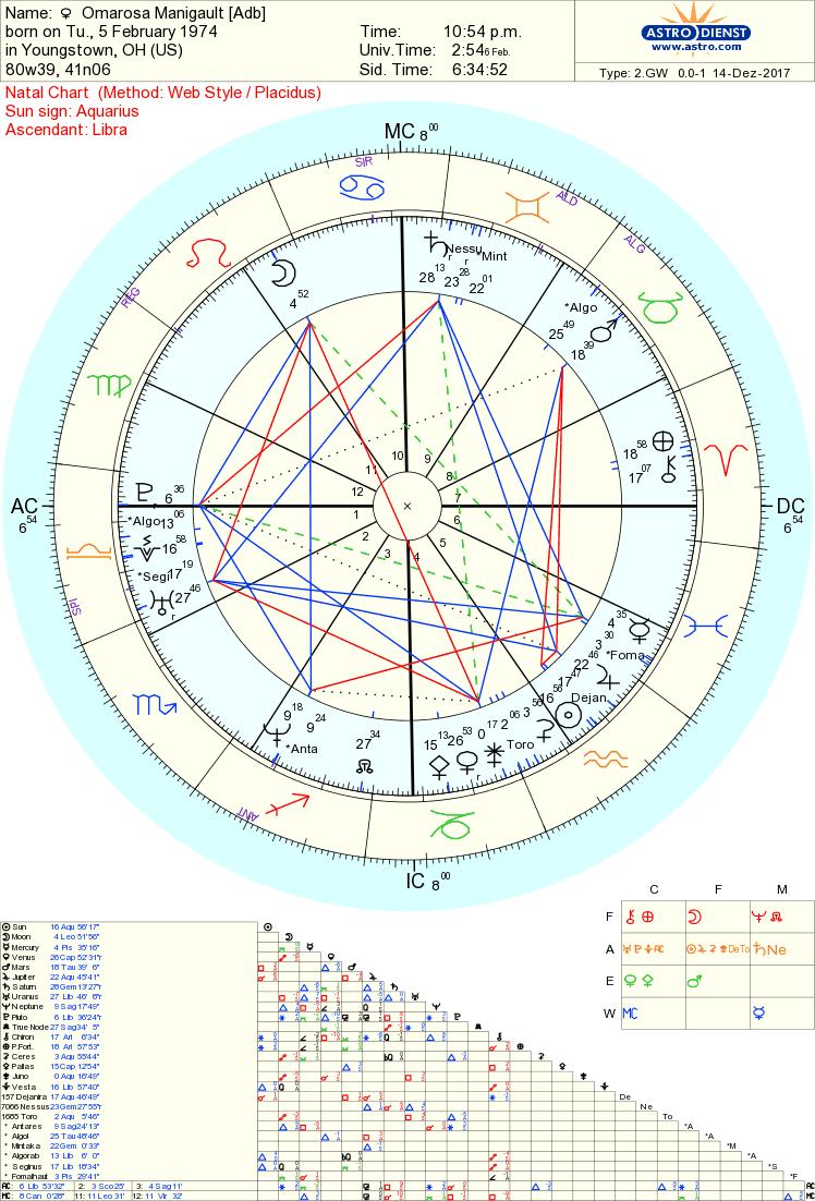 Omarosa chart