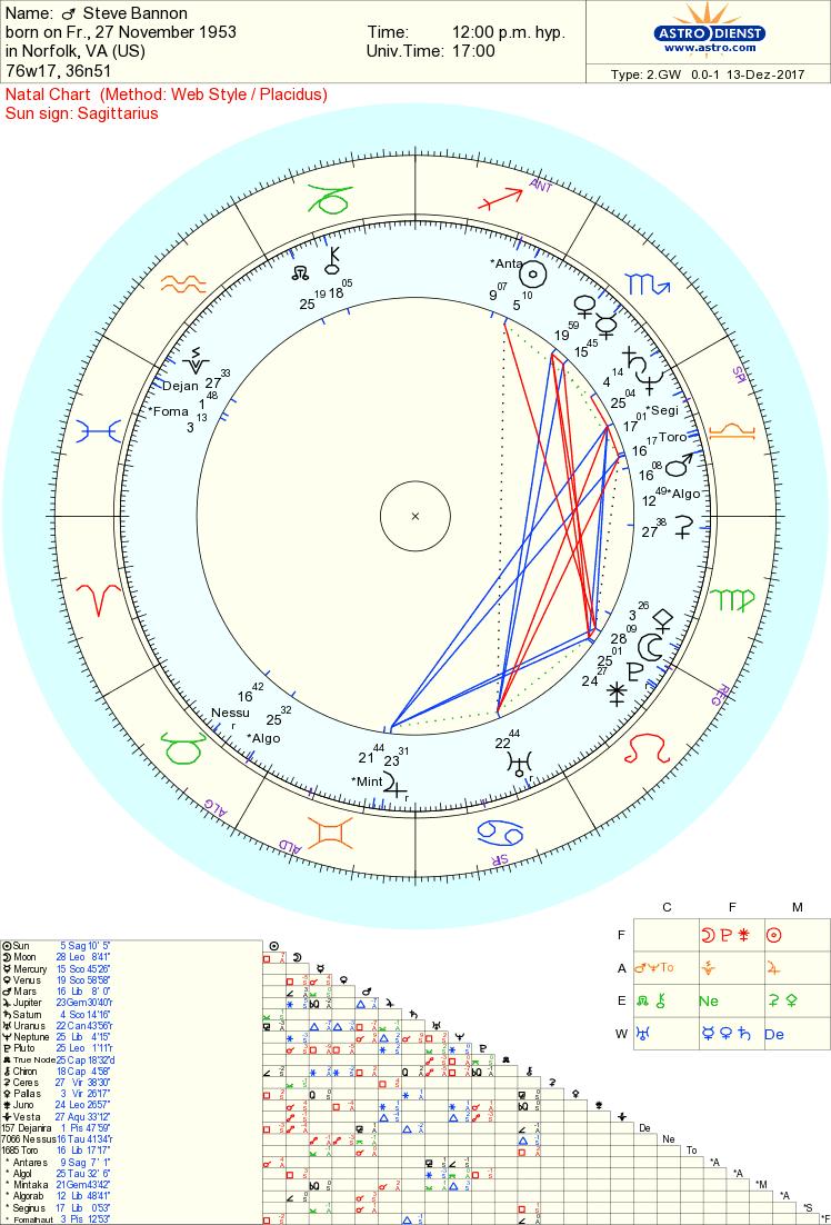 steve bannon chart