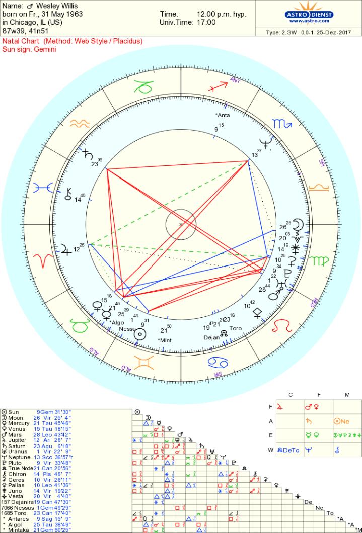 wesley willis chart