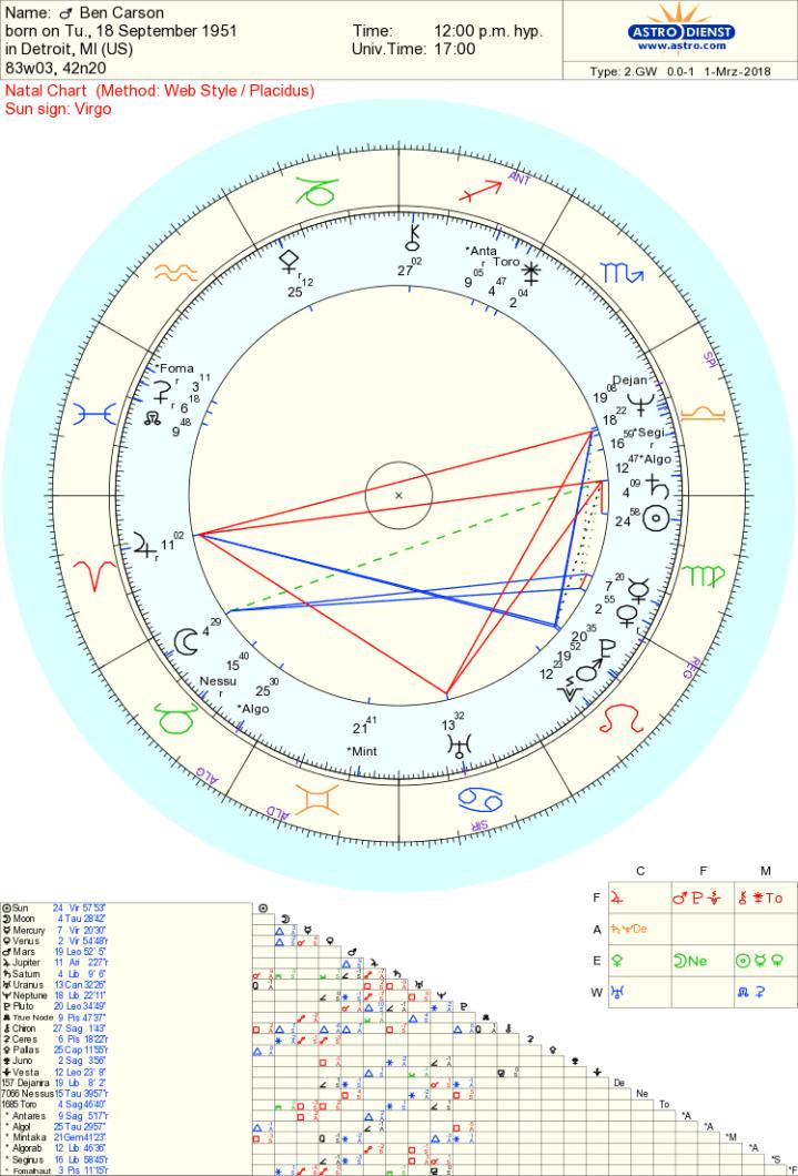 ben carson chart