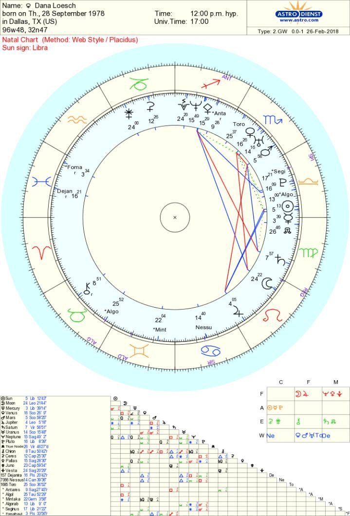 Dana Loesch chart