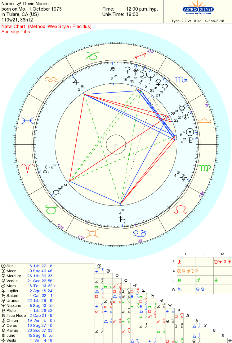 Devin Nunes chart