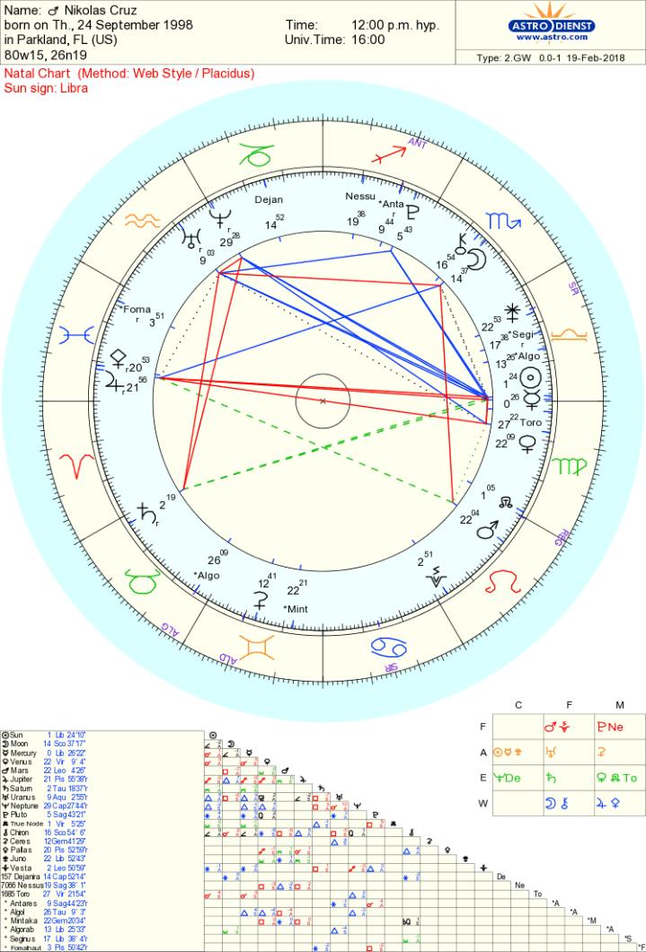 Nikolas Cruz chart