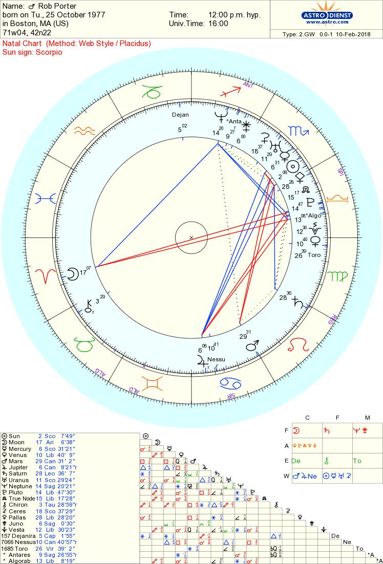 rob porter chart