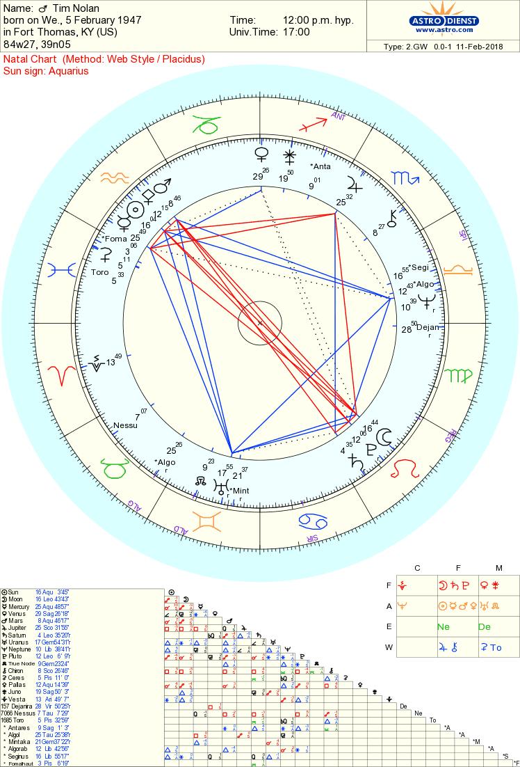 Tim Nolan chart