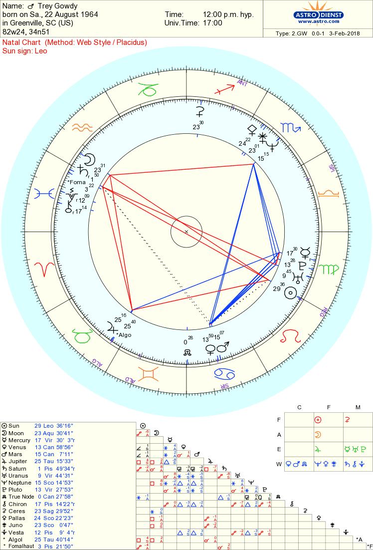 trey gowdy chart