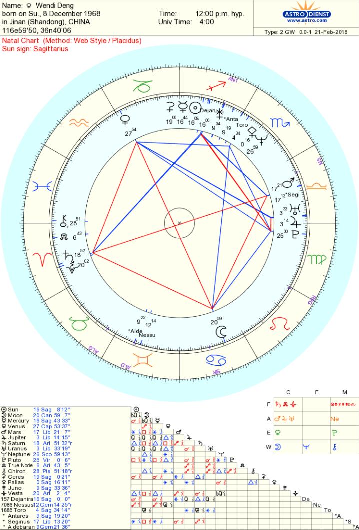 Wendi Deng chart