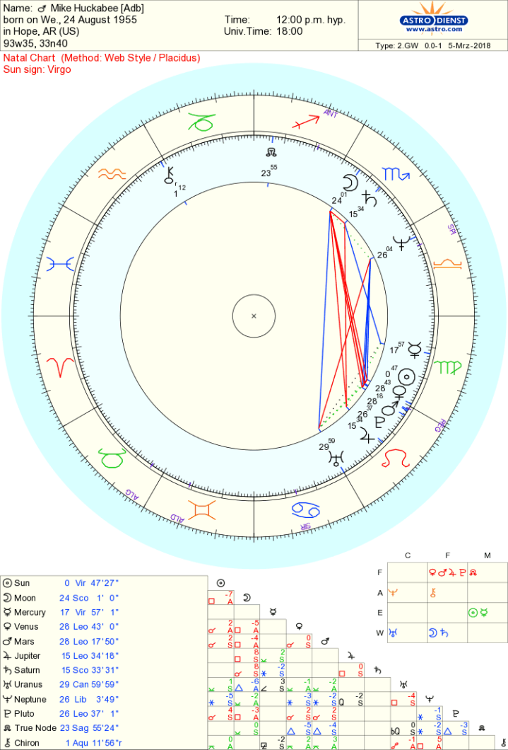 Mike Huckabee chart de-crapified