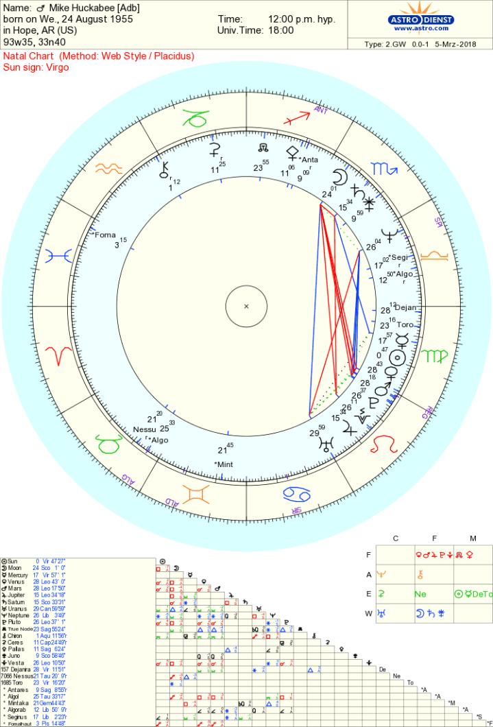Mike Huckabee chart
