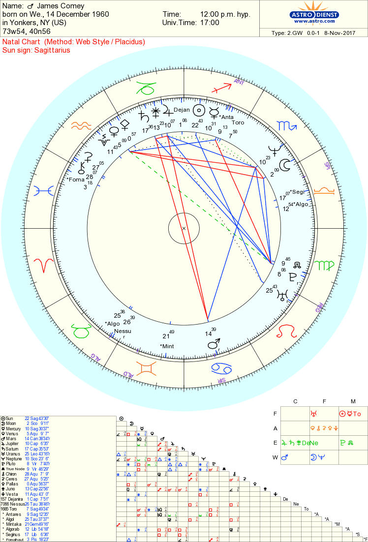 James Comey chart