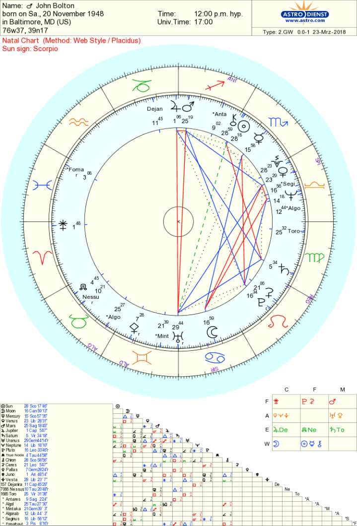 John bolton chart