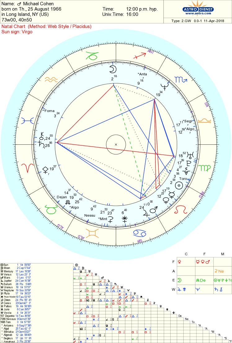 Michael Cohen chart