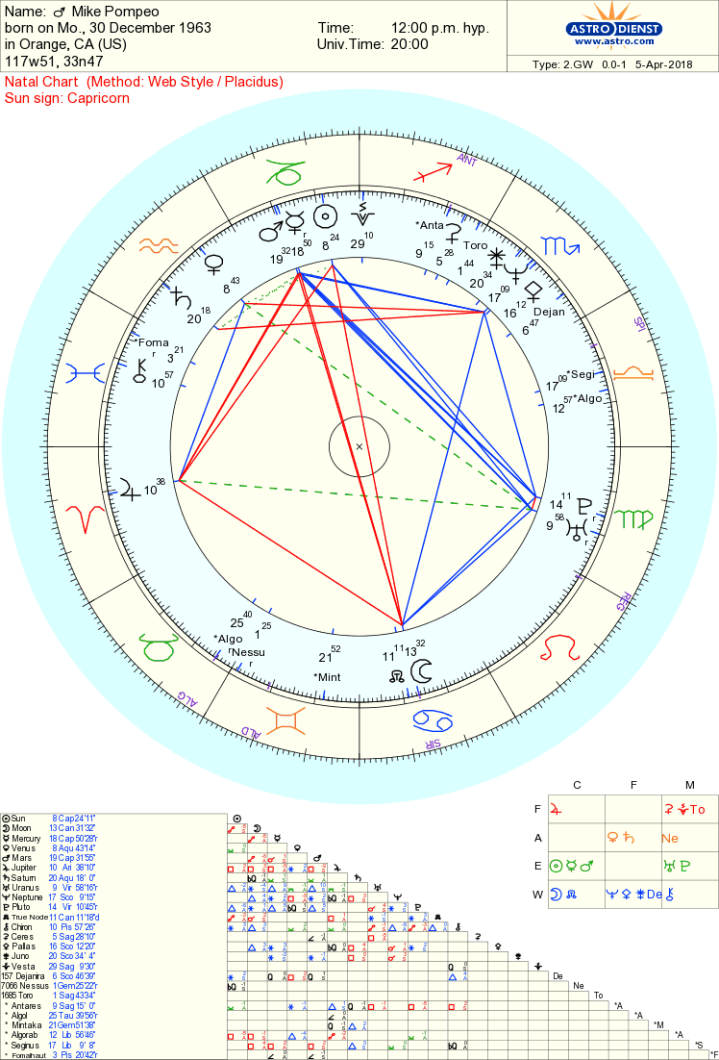 mike pompeo chart