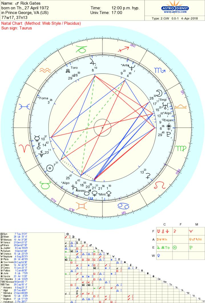 Rick Gates chart
