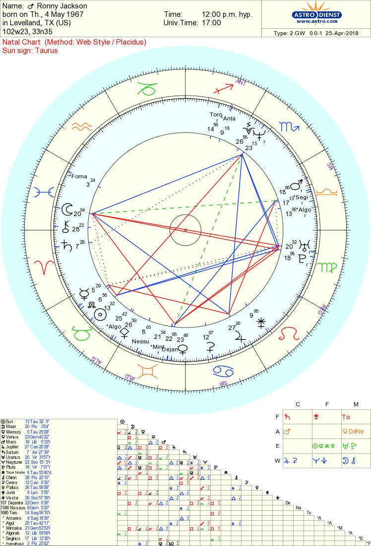 ronny jackson chart