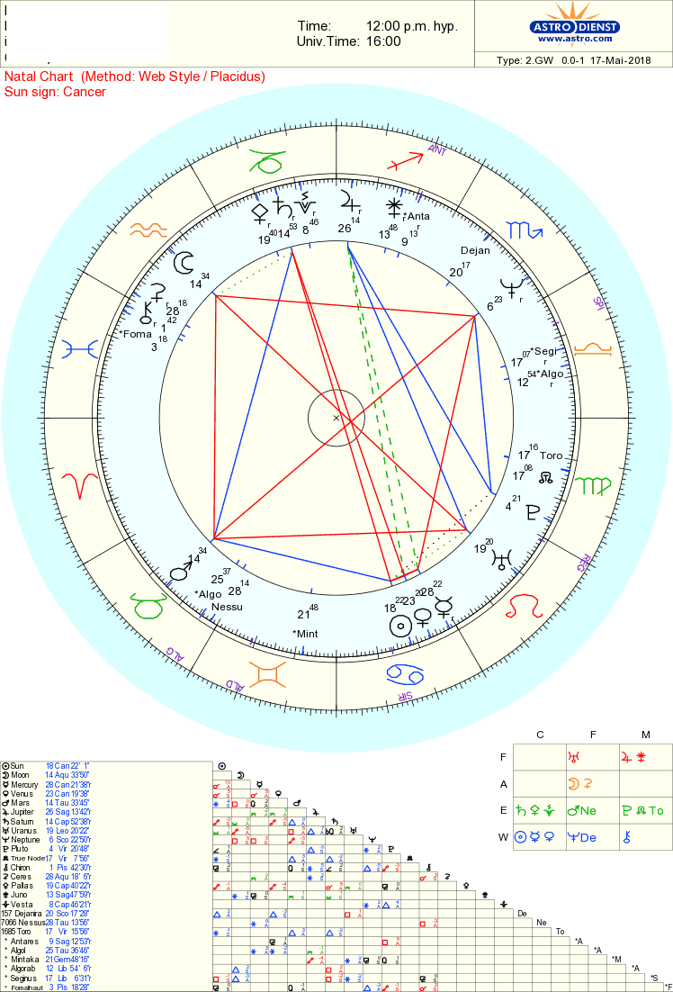 ariel castro chart