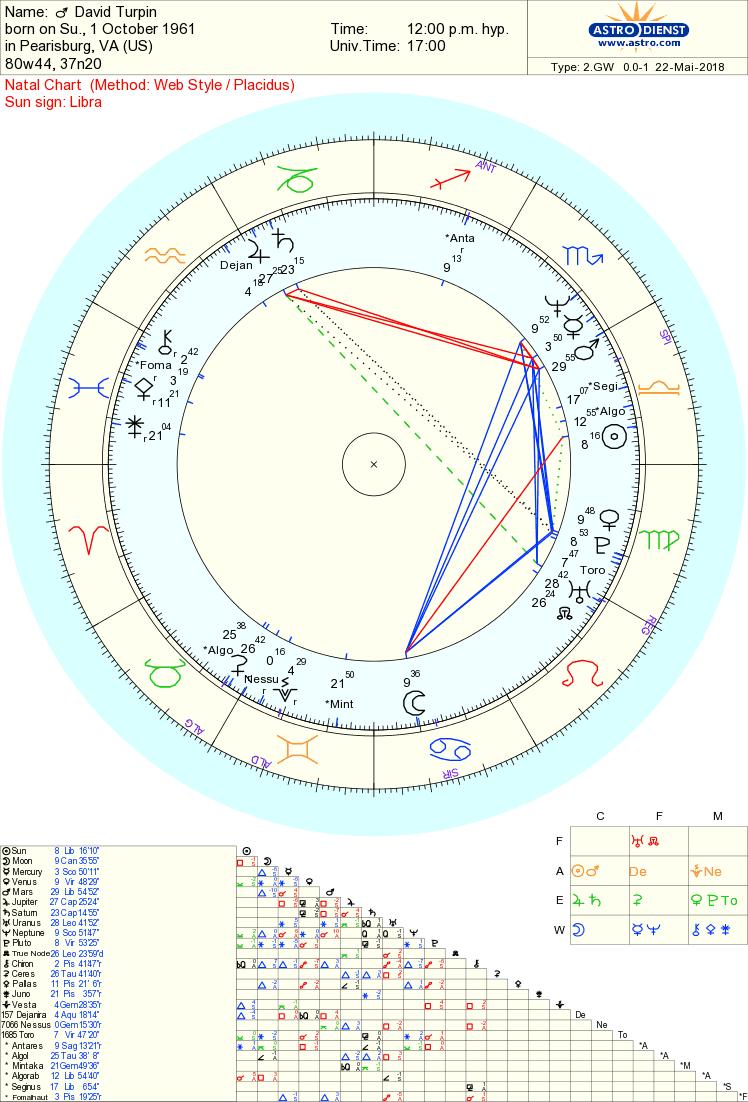 David Turpin chart