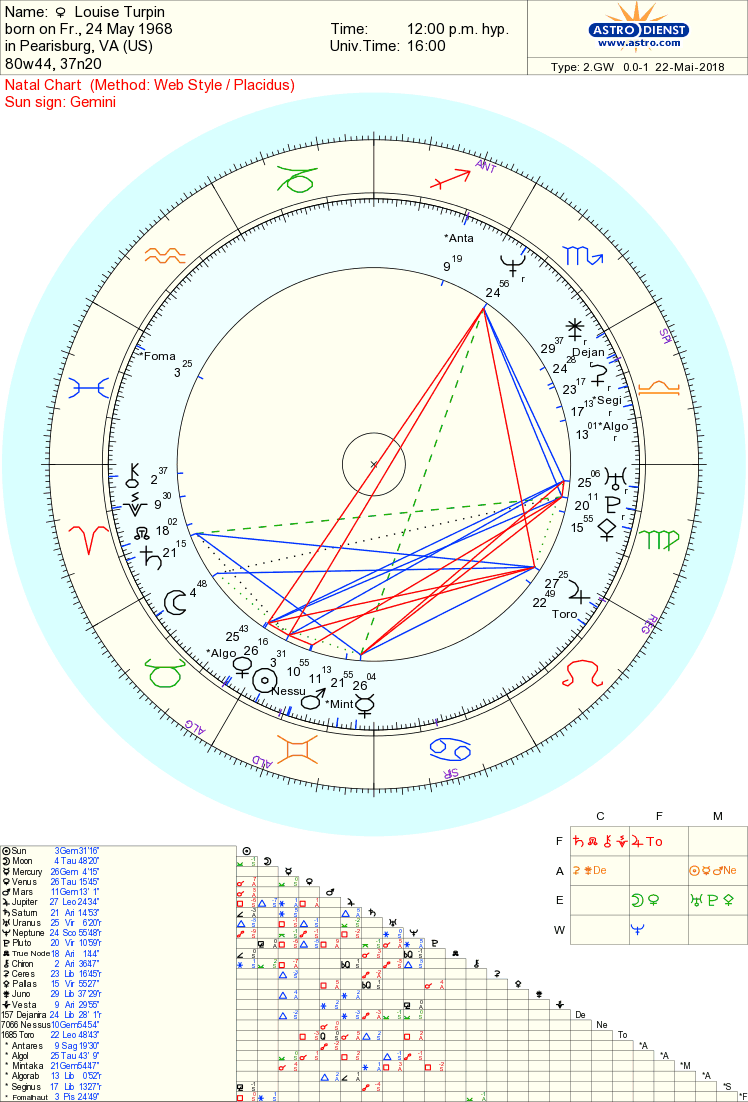 Louise Turpin chart
