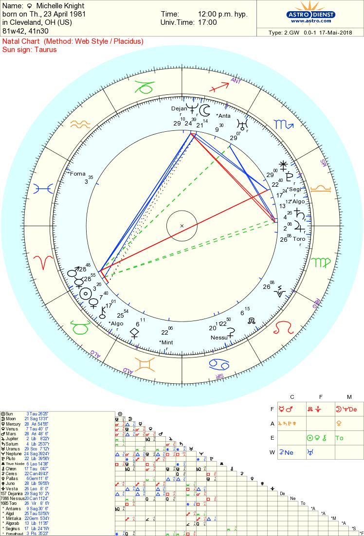 Michelle Knight chart