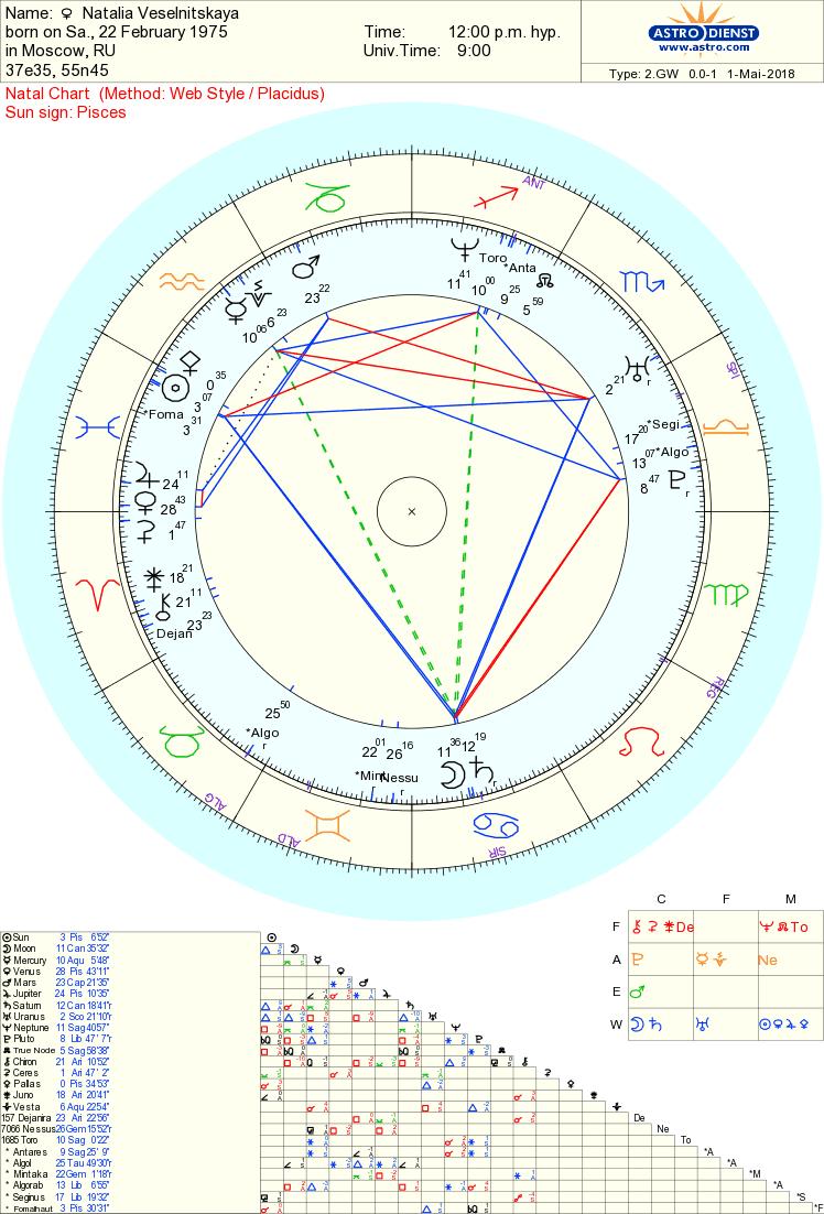 Natalia Veselnitskaya chart