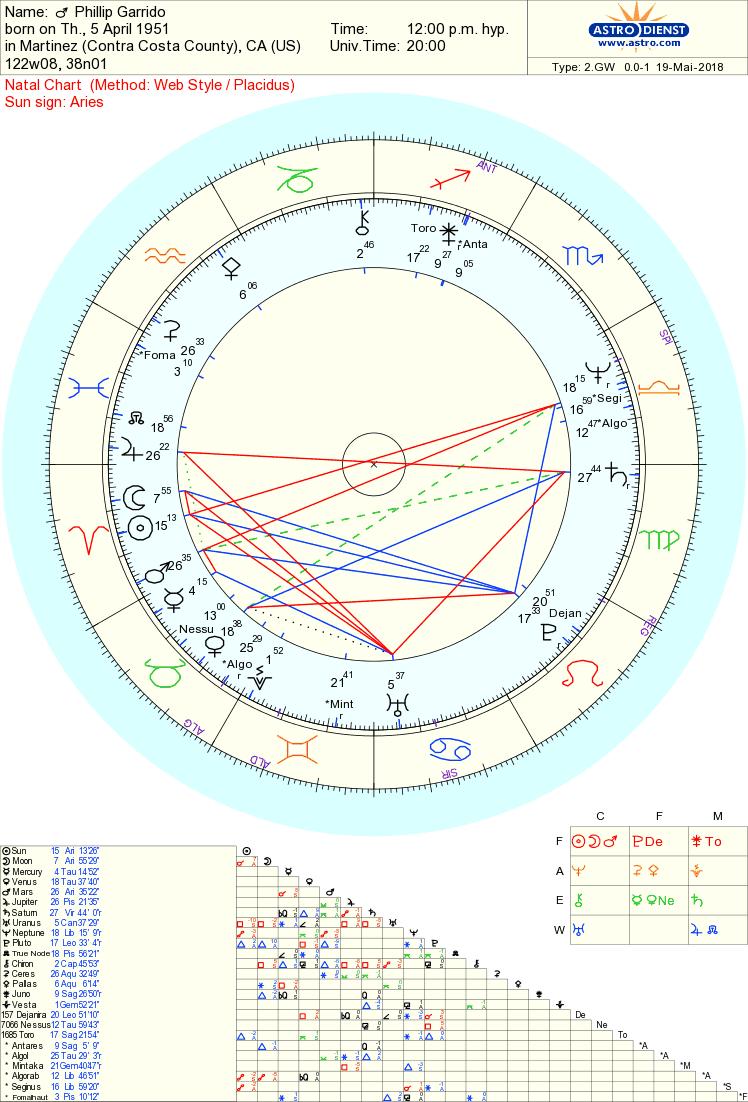 Phillip Garrido chart