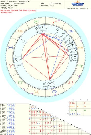 Alexandria Ocasio Cortez main asteroids