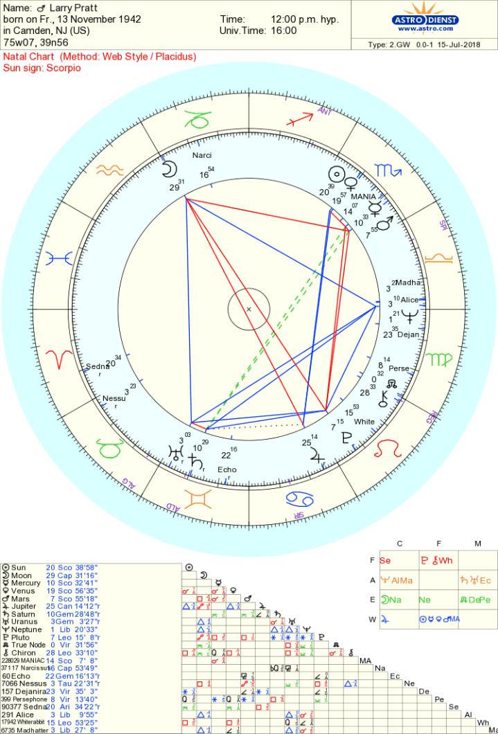 larry pratt chart