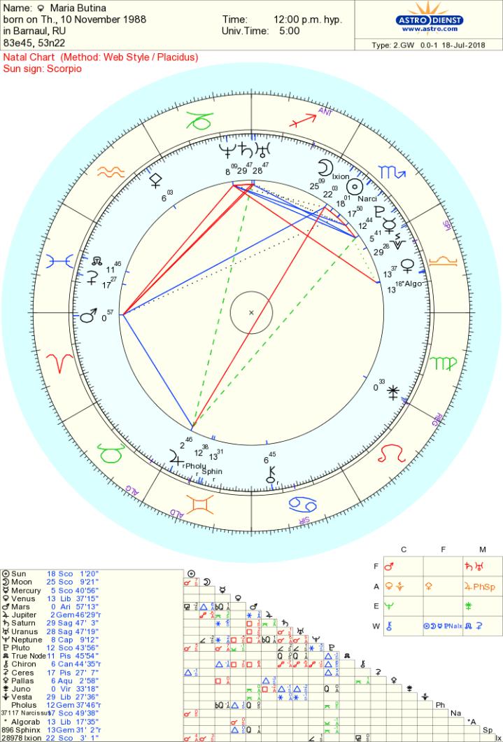 Maria Butina chart