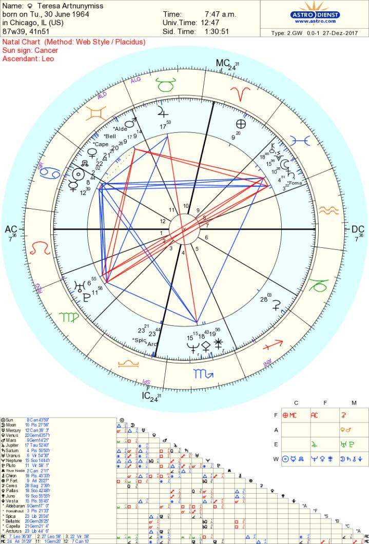artnunymiss chart