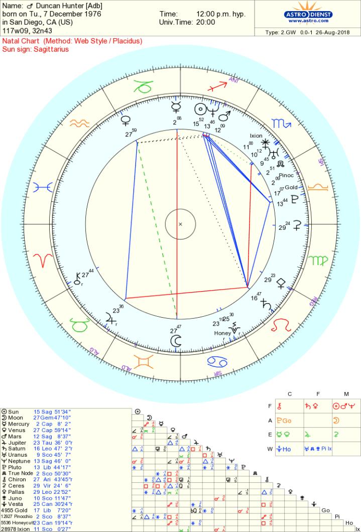 Duncan Hunter chart