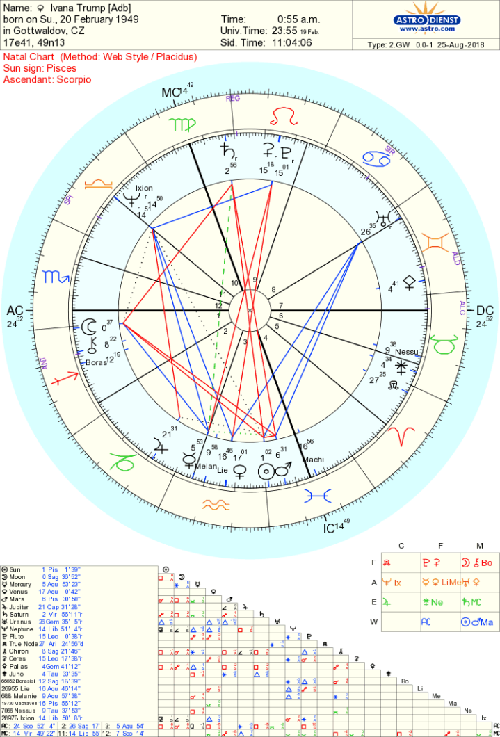Ivana trump chart