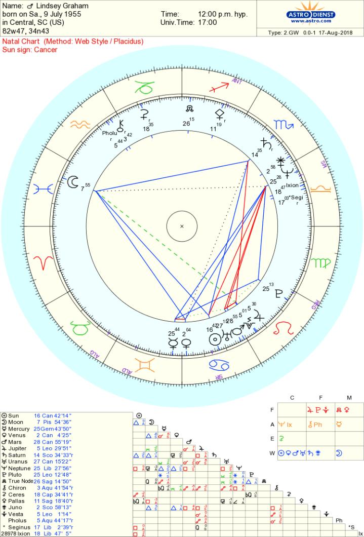 Lindsey Graham chart