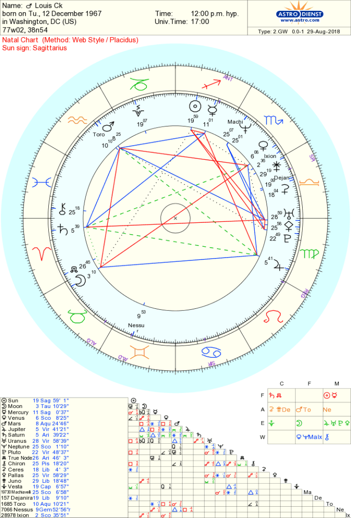 Louis CK chart