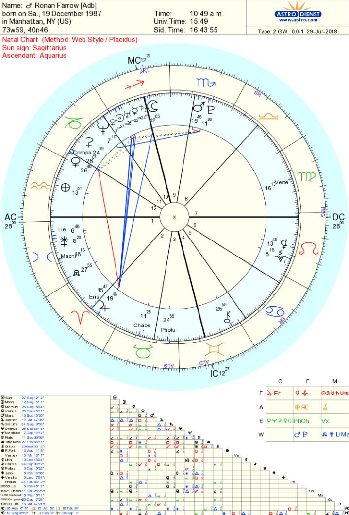 Ronan Farrow chart