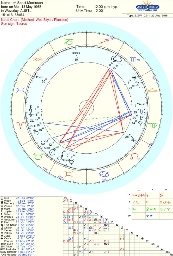 Scott Morrison chart