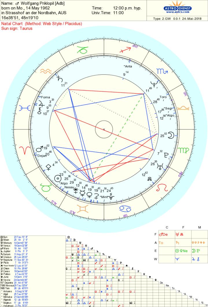 Wolfgang Priklopil chart